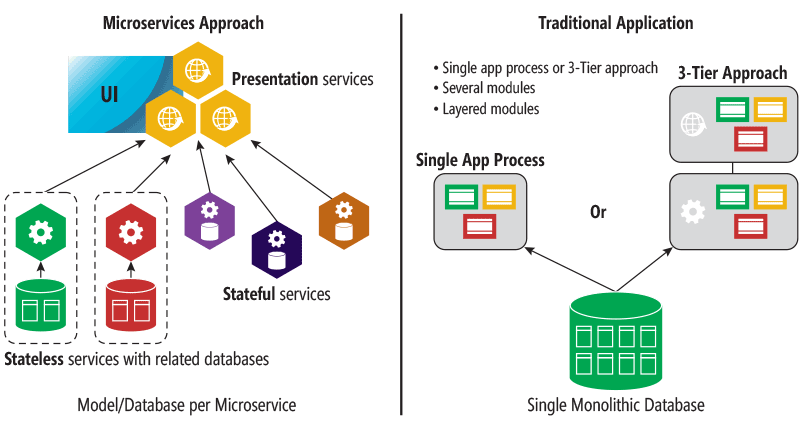 Microservices vs traditional approach
